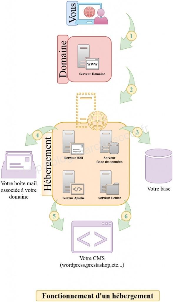 schéma hébergement web